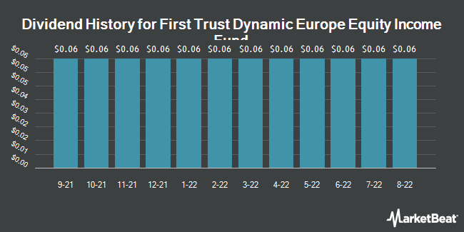 Dividend Payments by Quarter for First Trust Dynamic Europe Eqty Incm Fd (NYSE:FDEU)