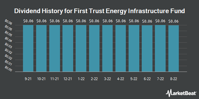 Dividend Payments by Quarter for First Trust Energy Infrastructure Fund (NYSE:FIF)
