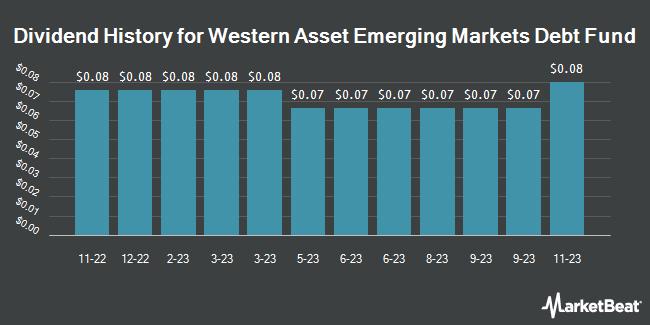 Dividend Payments by Quarter for Western Asset Emerging Mrkts Dbt Fnd (NYSE:EMD)