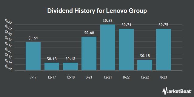 Dividend Payments by Quarter for Lenovo (OTCMKTS:LNVGY)