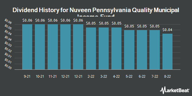 Dividend Payments by Quarter for Nuveen Pennsylvania Invsmt Qlty Mncpl Fd (NYSE:NQP)