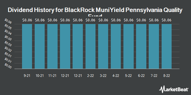 Dividend Payments by Quarter for BR-MUNIYLD PA F (NYSE:MPA)