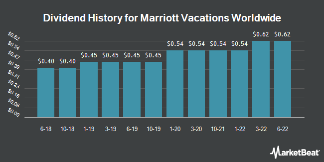 Dividend Payments by Quarter for Marriott Vacations Worldwide (NYSE:VAC)