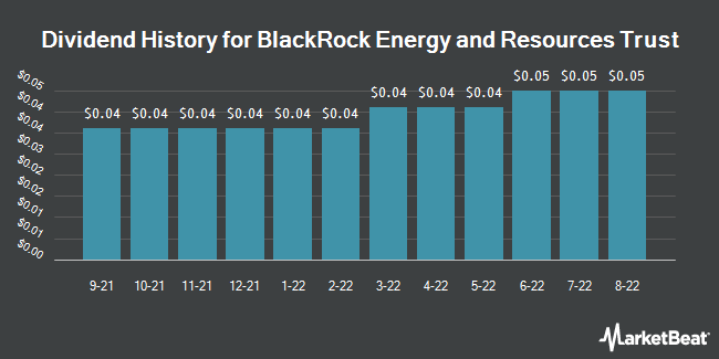 Dividend Payments by Quarter for BlackRock Global Energy & Resources Trus (NYSE:BGR)