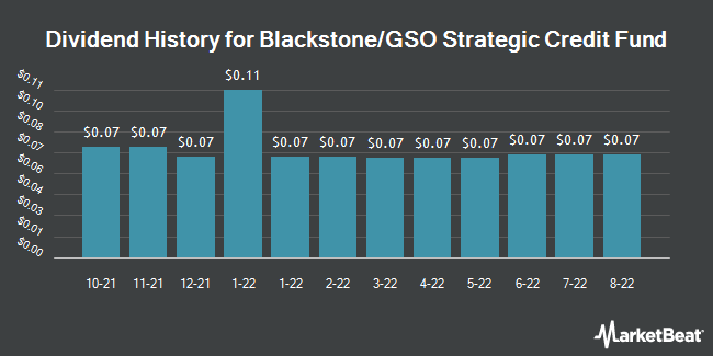 Dividend Payments by Quarter for Blackstone / GSO Strategic Credit Fund (NYSE:BGB)