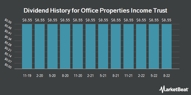 Dividend Payments by Quarter for Office Properties Income Trust (NASDAQ:OPI)