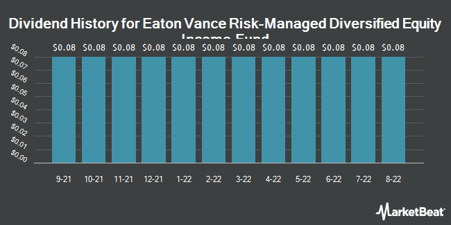Dividend Payments by Quarter for Eaton Vance Risk-Mngd Dvrsfd Eqty Inc Fd (NYSE:ETJ)