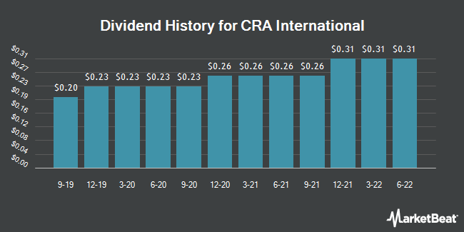 Dividend Payments by Quarter for CRA International,Inc. (NASDAQ:CRAI)