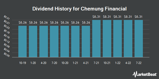 Dividend Payments by Quarter for Chemung Financial (NASDAQ:CHMG)