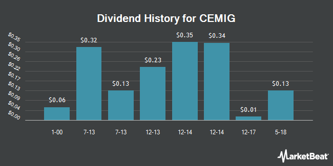 Dividend Payments by Quarter for Companhia Energetica de Minas Gers CEMIG (NYSE:CIG)