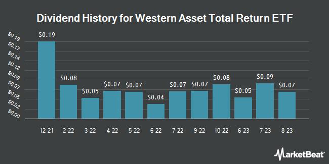 Dividend Payments by Quarter for Western Asset Total Return ETF (NASDAQ:WBND)