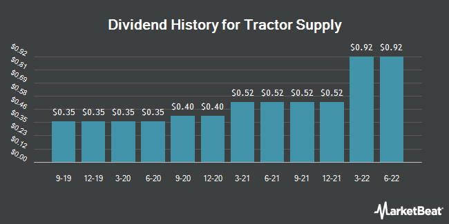 Dividend Payments by Quarter for Tractor Supply (NASDAQ:TSCO)