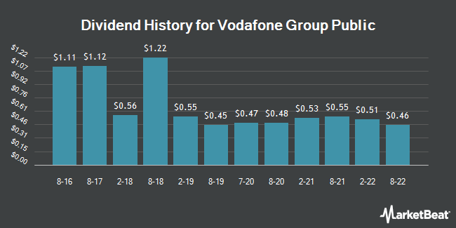 Dividend Payments by Quarter for Vodafone Group (NASDAQ:VOD)