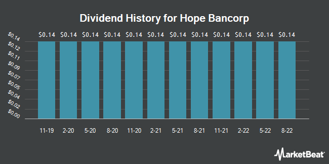 Dividend Payments by Quarter for Hope Bancorp (NASDAQ:HOPE)