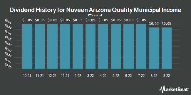 Dividend Payments by Quarter for Nuveen Arizona Premium Income Mun Fd (NYSE:NAZ)
