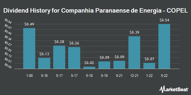 Dividend Payments by Quarter for Companhia Paranaense de Energia (NYSE:ELP)
