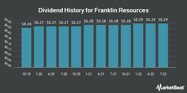 Dividend Payments by Quarter for Franklin Templeton Investments (NYSE:BEN)