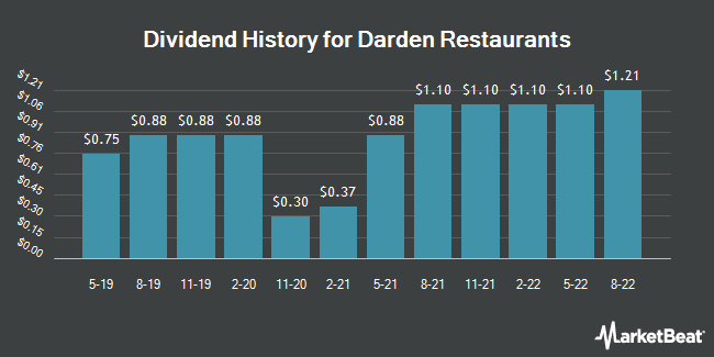 Dividend Payments by Quarter for Darden Restaurants (NYSE:DRI)