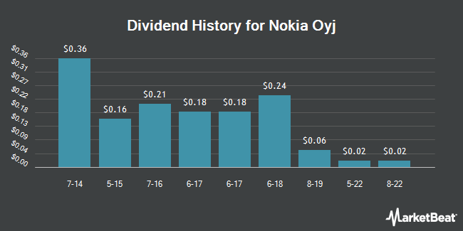 Dividend Payments by Quarter for Nokia (NYSE:NOK)