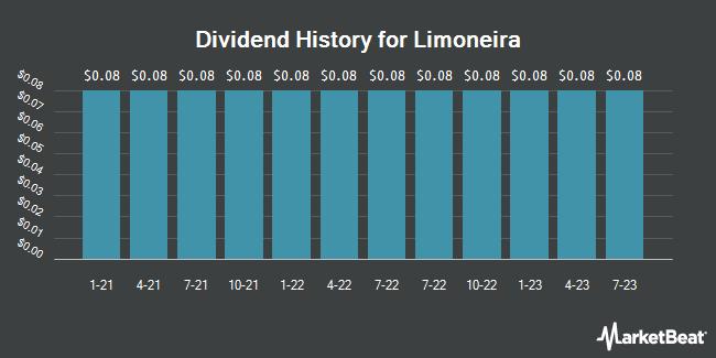 Dividend Payments by Quarter for Limoneira (NASDAQ:LMNR)