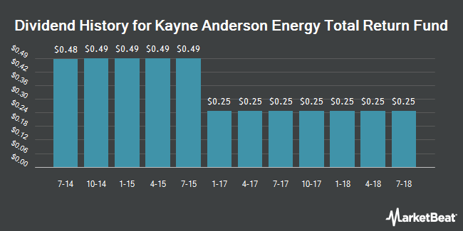 Dividend Payments by Quarter for Kayne Anderson Energy Total Return Fund (NYSE:KYE)