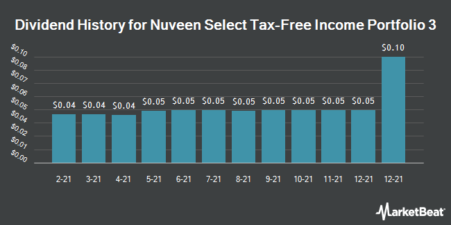 Dividend Payments by Quarter for Nuveen Select Tax Free Income Portfolio III (NYSE:NXR)