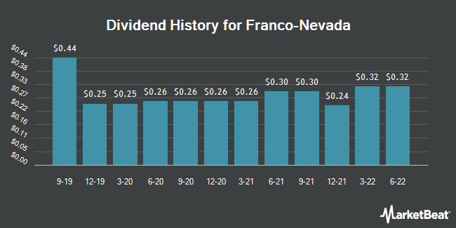 Dividend Payments by Quarter for Franco Nevada (NYSE:FNV)