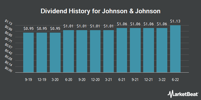 Dividend Payments by Quarter for Johnson & Johnson (NYSE:JNJ)