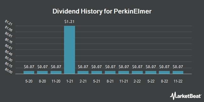 Dividend Payments by Quarter for PerkinElmer (NYSE:PKI)