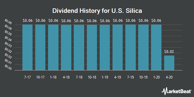 Dividend Payments by Quarter for U.S. Silica (NYSE:SLCA)