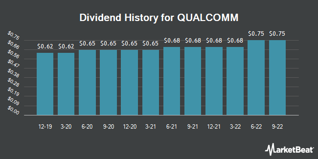 Dividend Payments by Quarter for QUALCOMM (NASDAQ:QCOM)