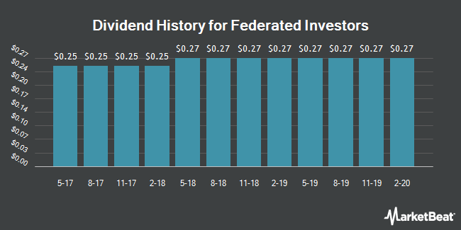 Dividend Payments by Quarter for Federated Investors (NYSE:FII)