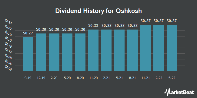 Dividend Payments by Quarter for Oshkosh (NYSE:OSK)