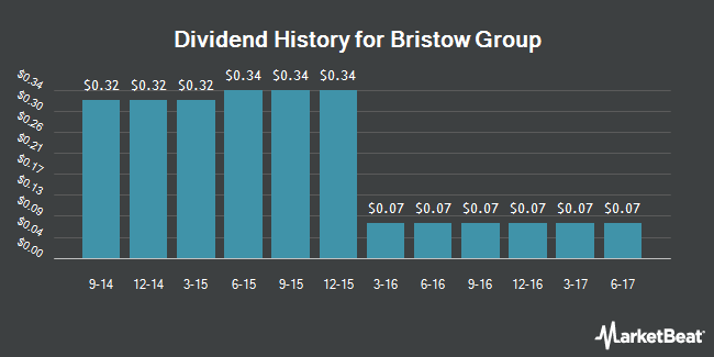 Dividend Payments by Quarter for Bristow Group (NYSE:BRS)