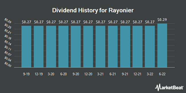 Dividend Payments by Quarter for Rayonier (NYSE:RYN)