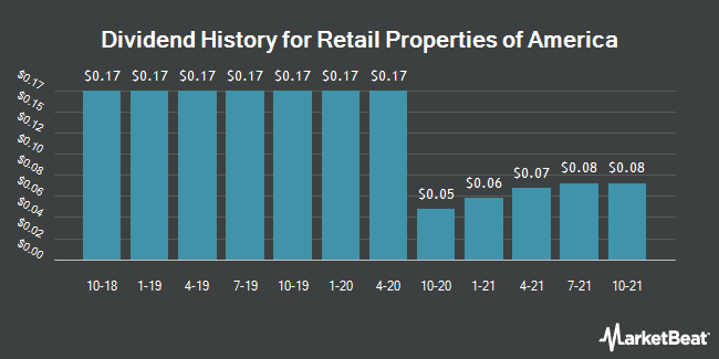 Dividend Payments by Quarter for Retail Properties of America (NYSE:RPAI)