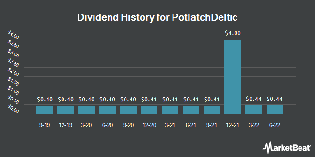 Dividend Payments by Quarter for Potlatch (NASDAQ:PCH)