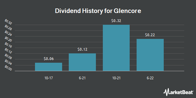 Dividend Payments by Quarter for Glencore International PLC, St. Helier (OTCMKTS:GLNCY)