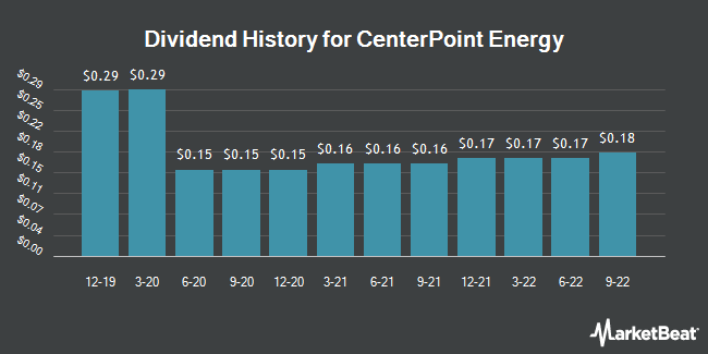 Dividend Payments by Quarter for Houston Lighting & Power (NYSE:CNP)