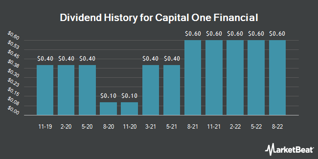 Dividend Payments by Quarter for Capital One Financial (NYSE:COF)