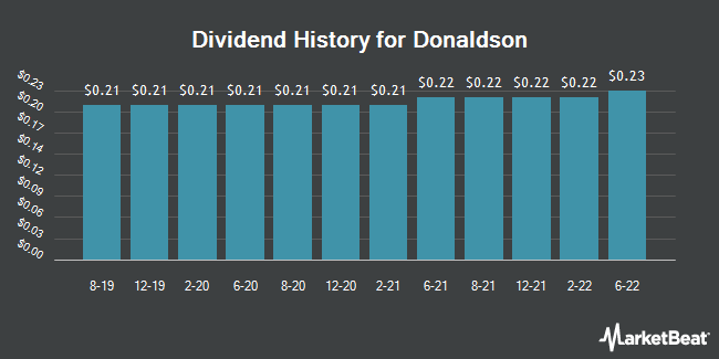 Dividend Payments by Quarter for Donaldson (NYSE:DCI)