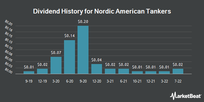 Dividend Payments by Quarter for Nordic American Tanker (NYSE:NAT)