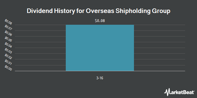 Dividend Payments by Quarter for Overseas Shipholding Group, Inc. Class A (NYSE:OSG)