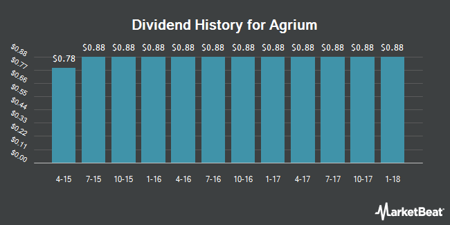 Dividend Payments by Quarter for Agrium (NYSE:AGU)