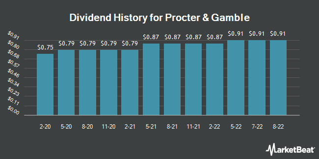 Dividend Payments by Quarter for Procter & Gamble Company (The) (NYSE:PG)