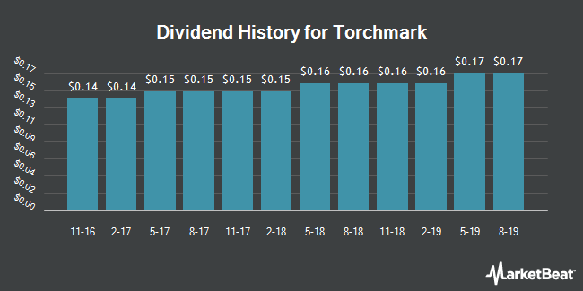 Dividend Payments by Quarter for Torchmark (NYSE:TMK)