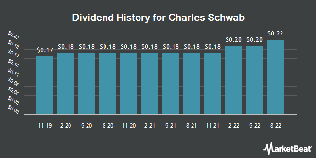 Dividend Payments by Quarter for Charles Schwab (NYSE:SCHW)