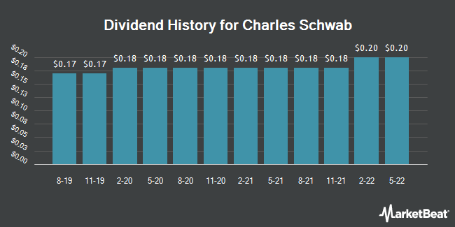 Dividend Payments by Quarter for The Charles Schwab Corporation (NYSE:SCHW)