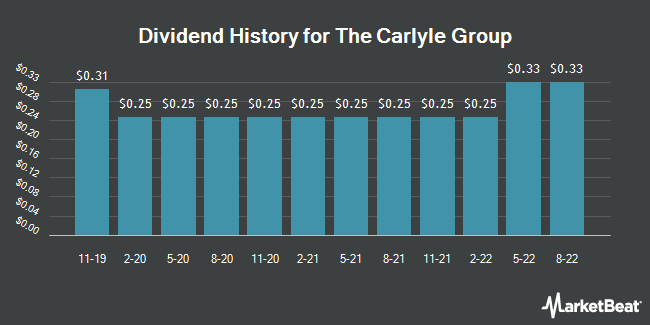 Dividend Payments by Quarter for The Carlyle Group (NASDAQ:CG)