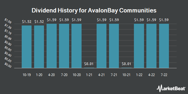 Dividend Payments by Quarter for AvalonBay Communities (NYSE:AVB)